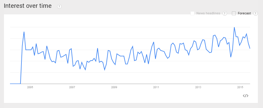 From Google Trends - Search Term